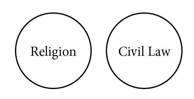 Religion and Civil Law do not intersect